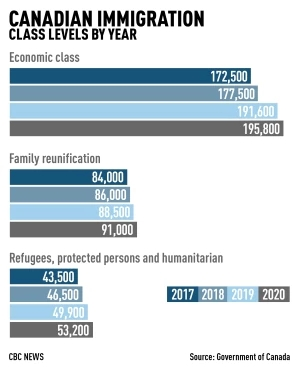 canadian-immigration-class-levels-by-year.jpg