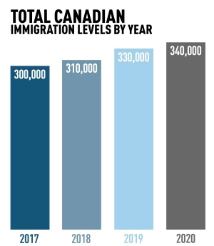 canadian-immigration-levels-by-year.jpg